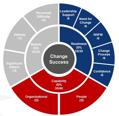 Change Success Model
