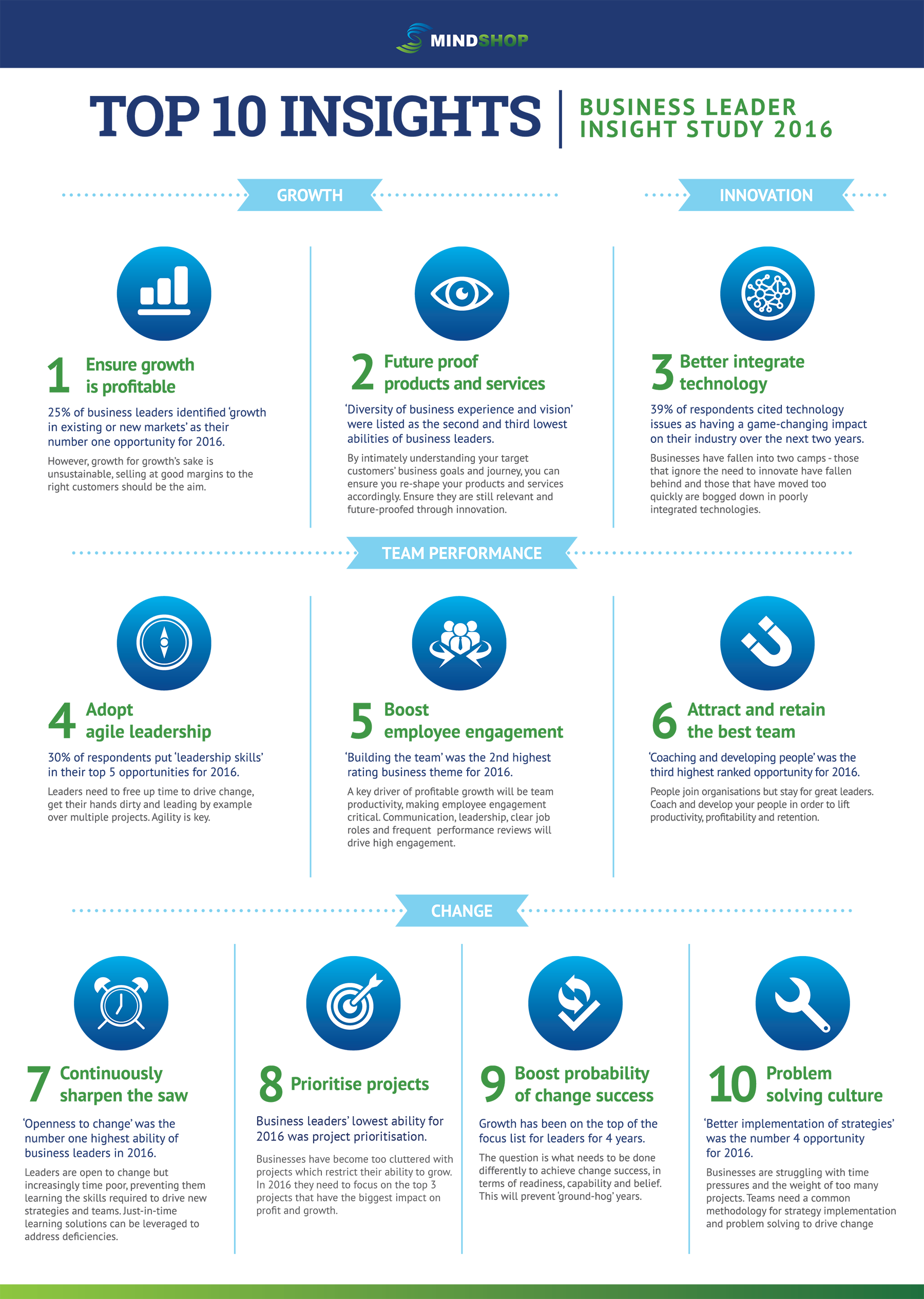 Top 10 Business Leaders Insights