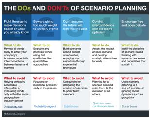Scenario Planning Lessons